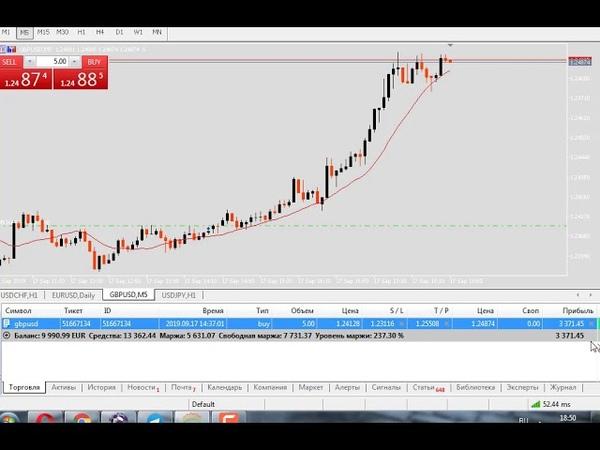 Торговля Скальпинг Forex по фунту usd gbp 30% за 3 часа