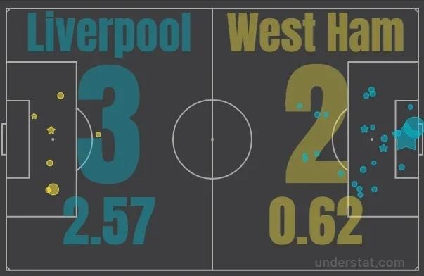 Анализировать xG статистику проще, чем кажется. Разбираемся, где смотреть хайповые футбольные метрики, изображение №5