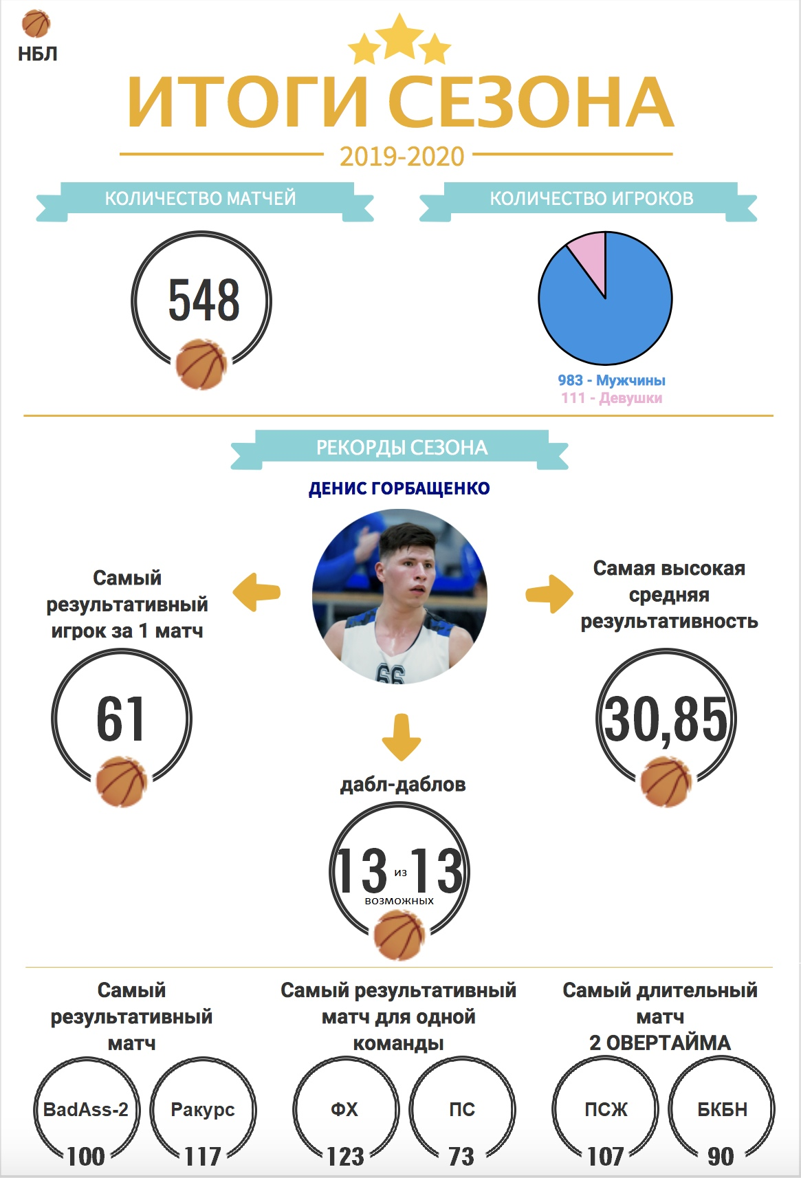 Итоги сезона 2019-2020
