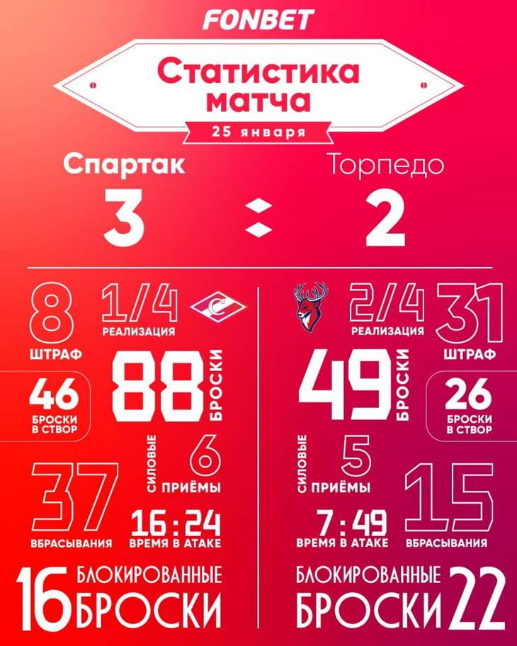 Статистика матча «Спартак» – «Торпедо» (3:2 ОТ)