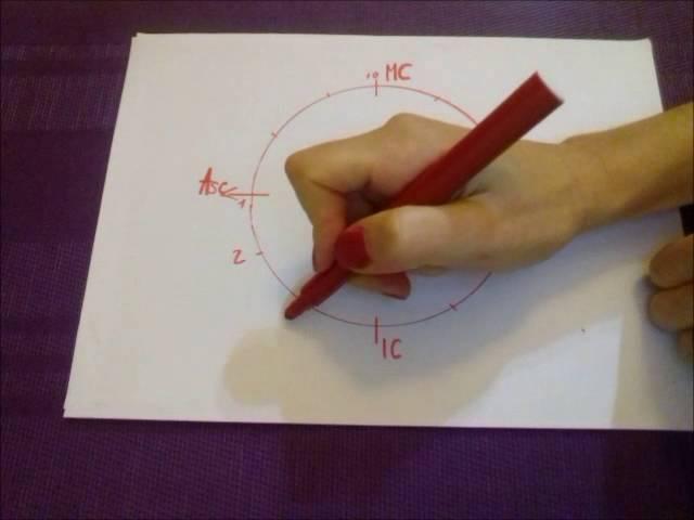 Как прочитать гороскоп ориентироваться в прогнозе Асцендент дома гороскопа