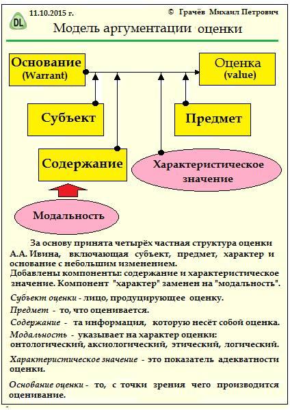 модель аргументации оценки