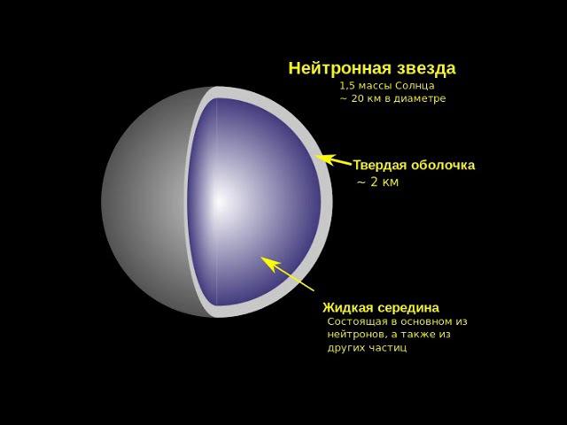 Нейтронные звезды рассказывает астрофизик Сергей Попов