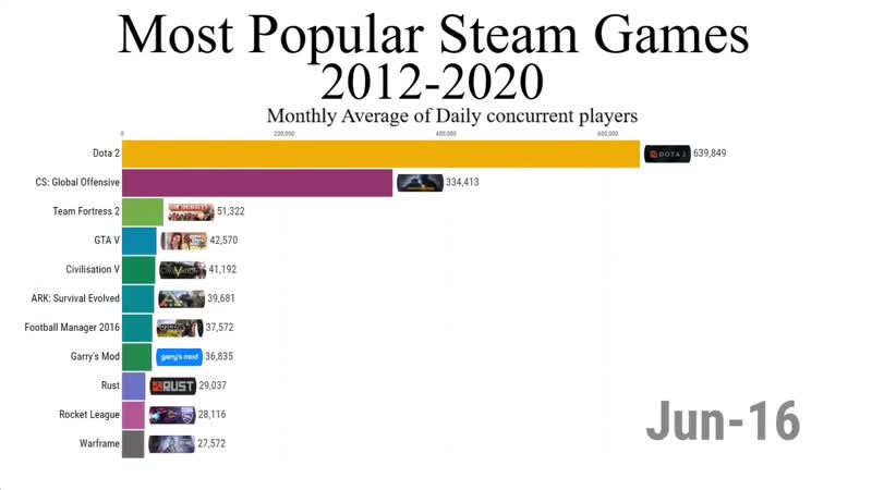 Most Popular Games on Steam 2012 2020