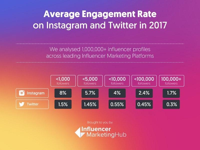 Как повысить охваты в Instagram?
