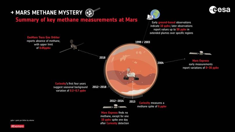 Кол-во метана, которое обнаружили за время исследования Марса.
