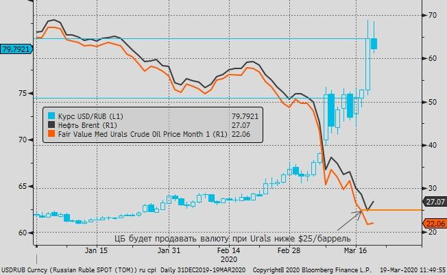 Мнение. Банк России косвенно сигнализировал, что рост курса выше 80 рублей за доллар - чрезмерный