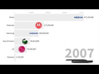 Как менялись объемы продаж различных марок телефонов по годам
