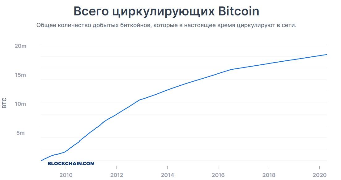график циркуляции биткоина