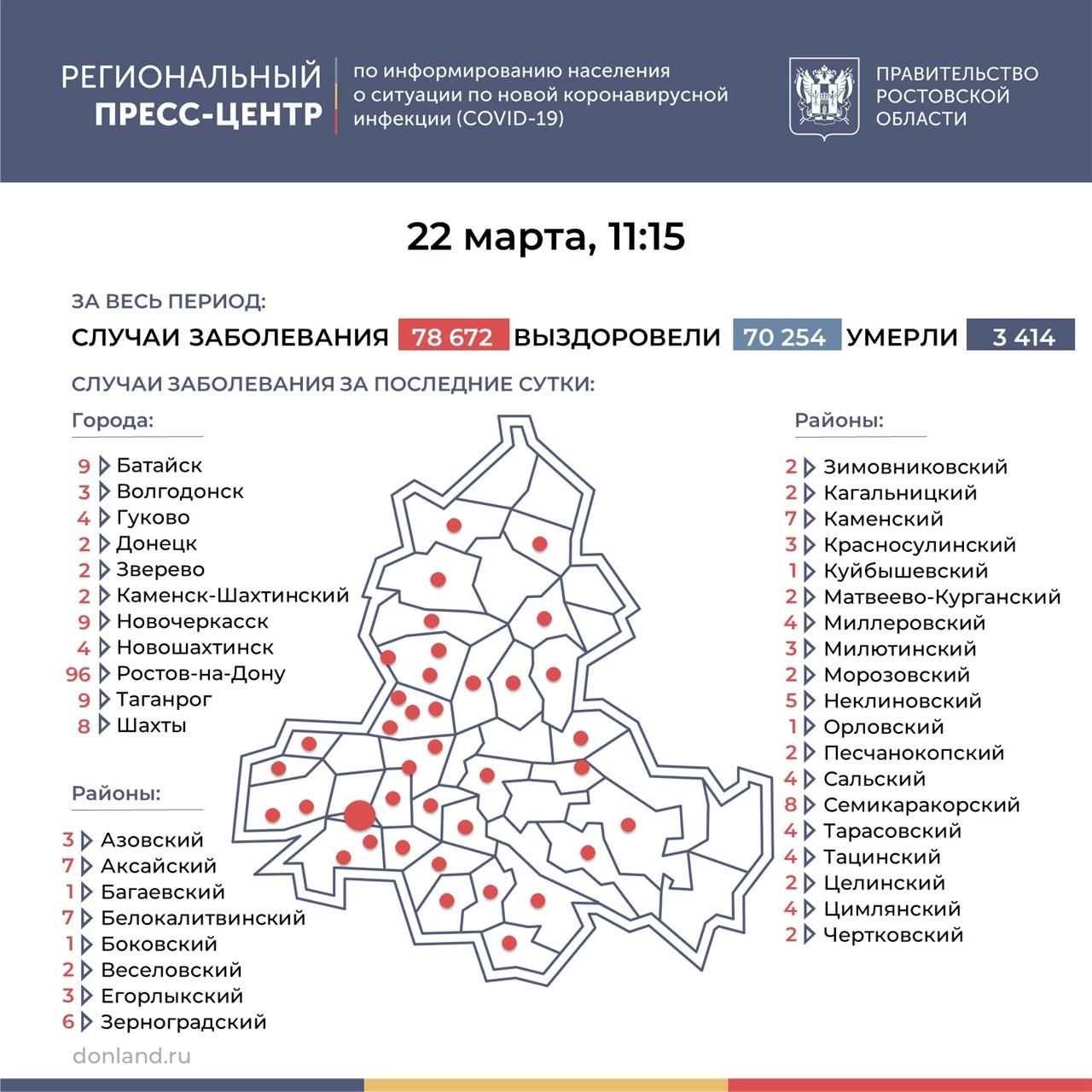 На Дону число инфицированных COVID-19 составляет 240, в Таганроге 9 новых случаев