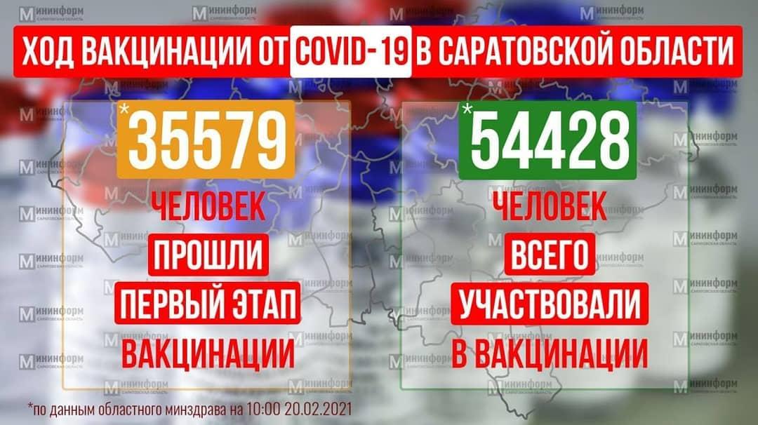 Вакцинация жителей от коронавируса проходит во всех районах Саратовской области