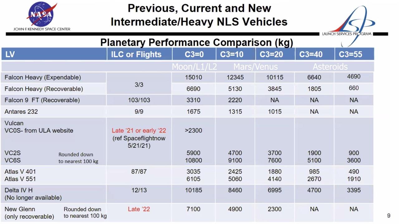 credit: NASA / Scott Manley  Характеристики ракет-носителей при нескольких значениях C3 (энергозатратность полёта) к Луне, Точки Лагранжа L1/L2, к Марсу, Венере и астероидам