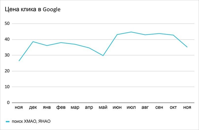 Средняя цена поискового клика в Google — 43,98 руб. Здесь клик резко вырос в цене только в мае