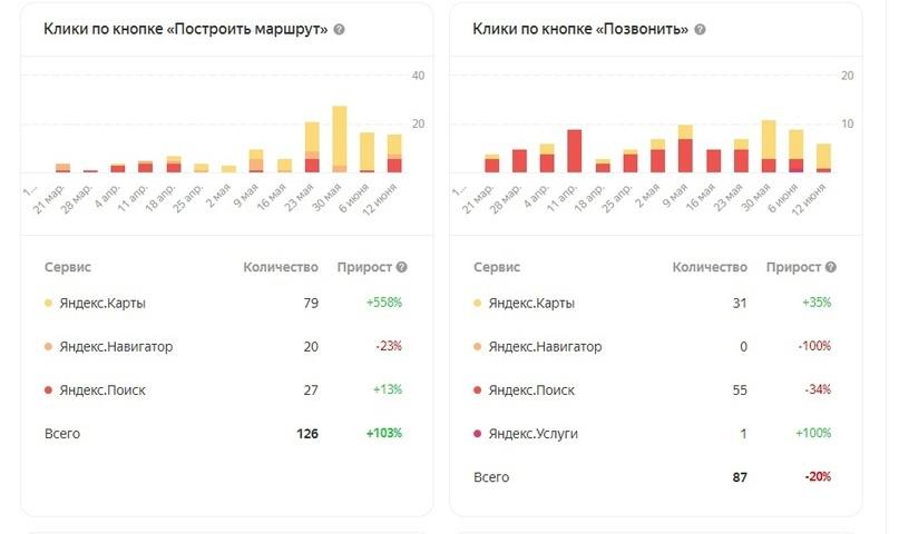 В каком случае реклама в Яндекс.Бизнес выгоднее, чем в Яндекс.Директ?, изображение №5