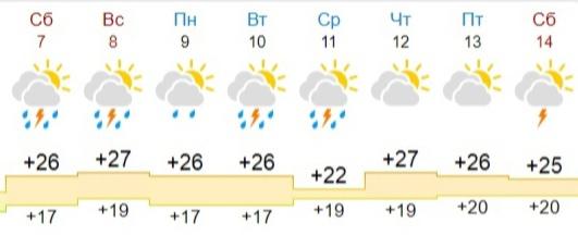 Синоптики рассказали о погоде в Ярославле на предстоящие выходные