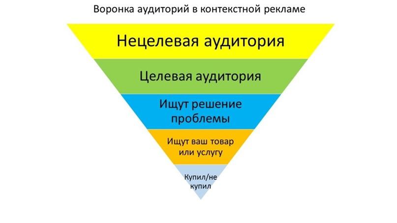 Воронка продаж в контекстной рекламе: как не слить бюджет?, изображение №1