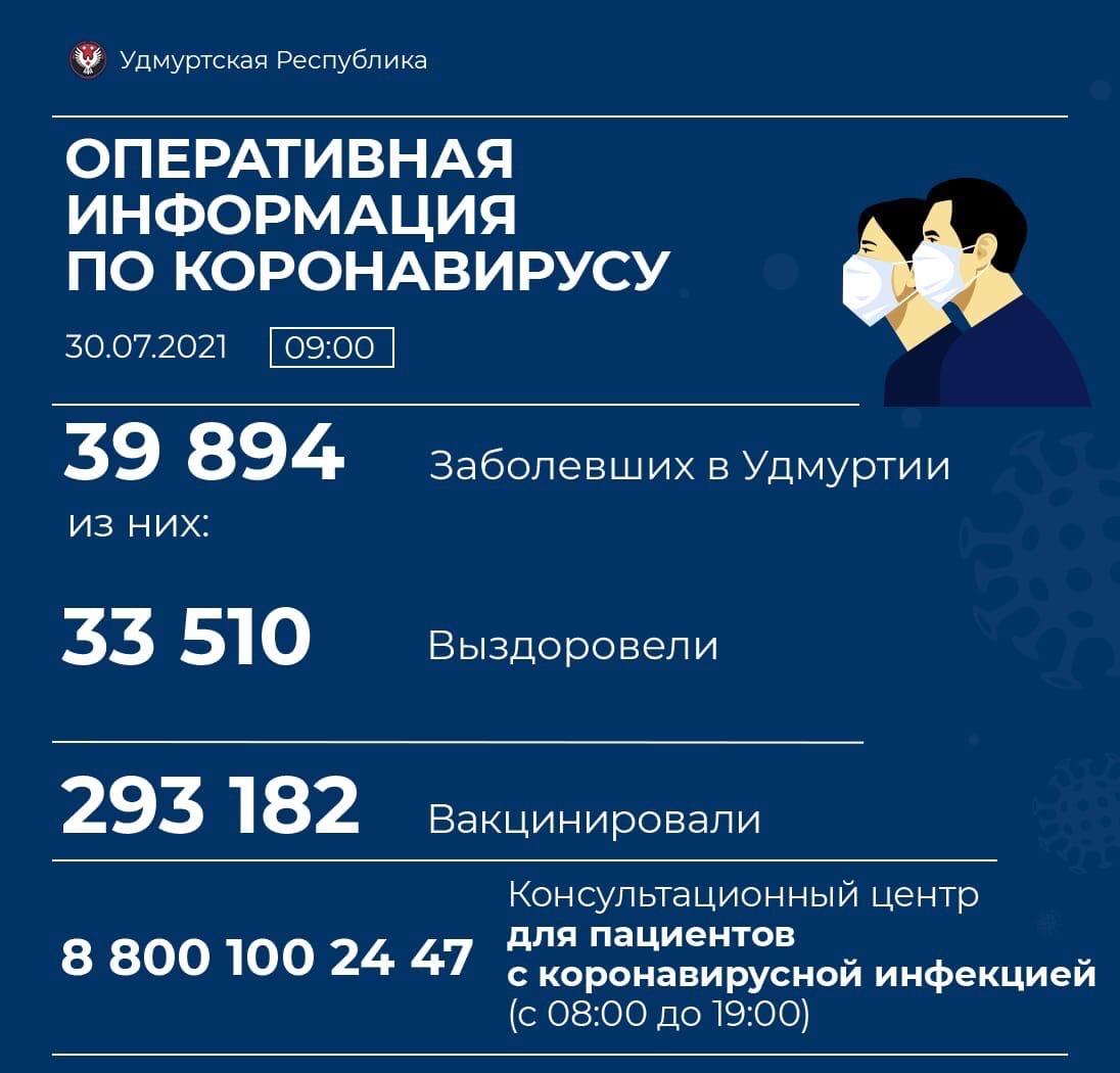 статистика по коронавирусу: в Можге +19 заболевших, в Можгинском районе +2