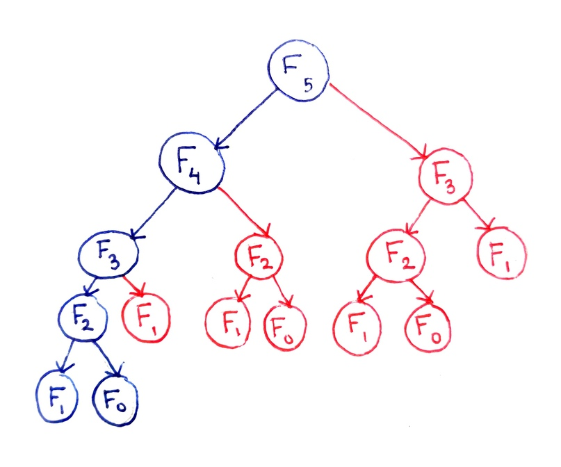 Дерево рекурсии